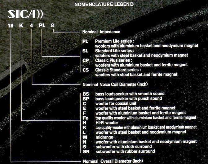 Sica nomenclature legend
